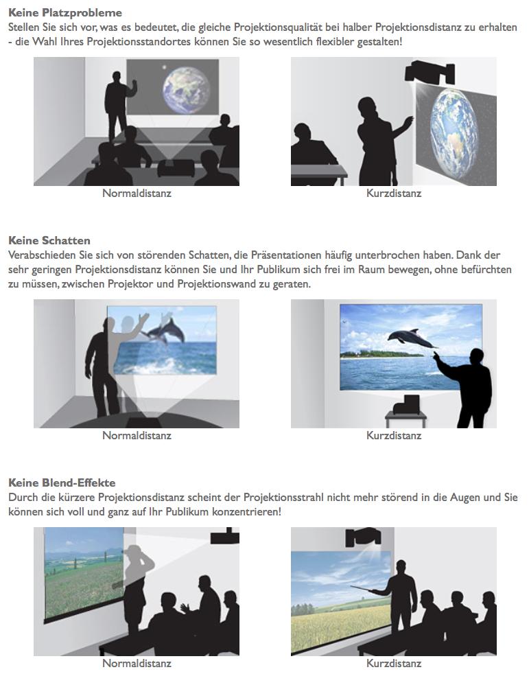 Vorteile Kurzdistanz Beamer Projektor