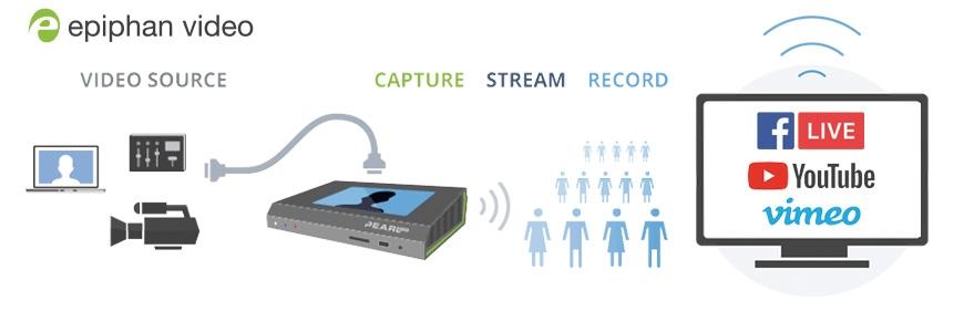 Live-Straming Webcast Lösung Epiphan Webcaster Encoder Live Übertragung Internet